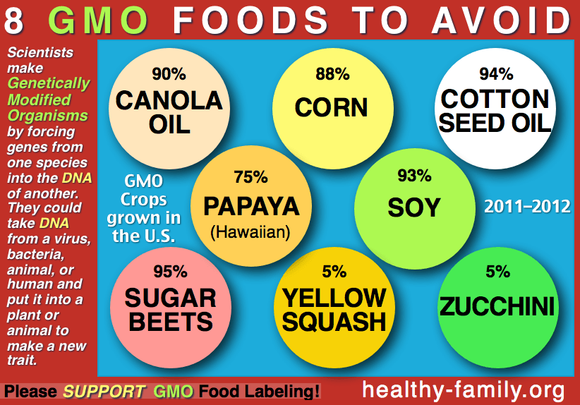 avoid-GMO-foods